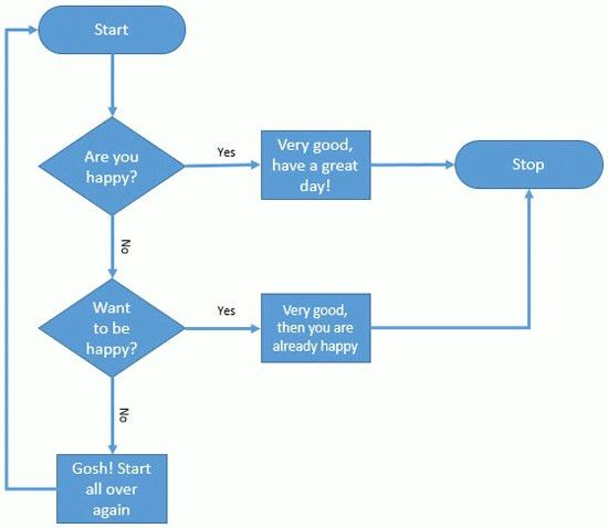 Flow Chart Template Word | onlinecashsource