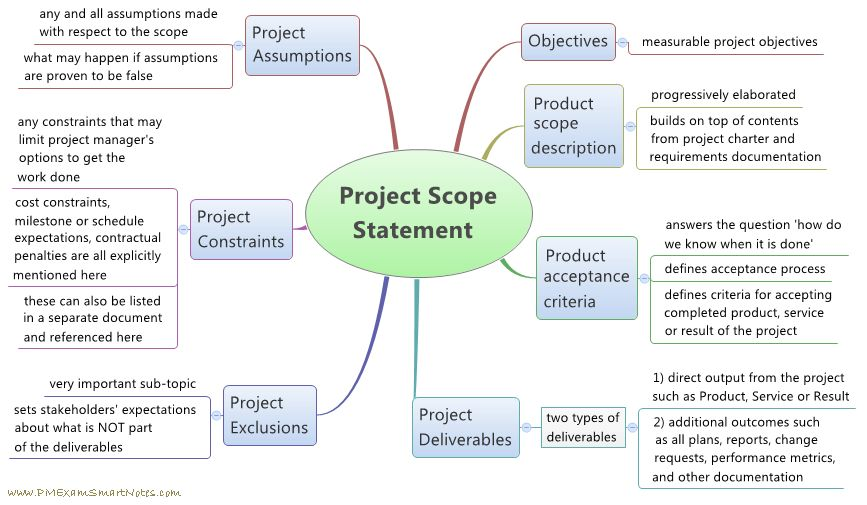 How To Define Scope For a Project? -