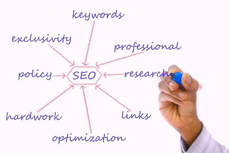 SEO Keyword Research Made Easy: A Simple Process To Uncover ...