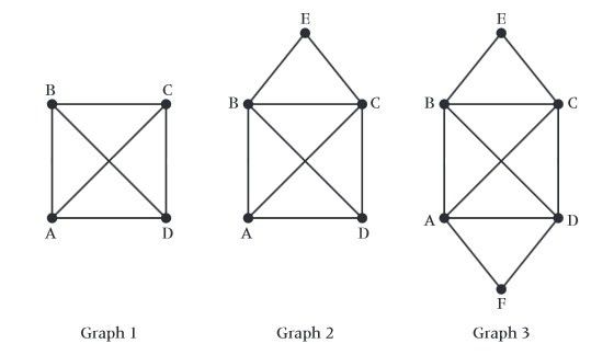 graph theory | IB Maths Resources from British International ...