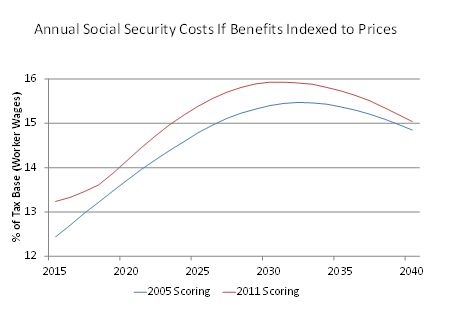Social Security: A prime example of Obama and opportunity cost - AEI