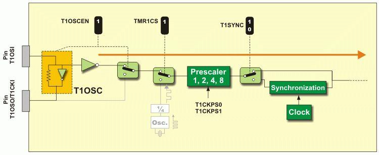 3.5 Timer TMR1 | PIC Microcontrollers – Programming in C