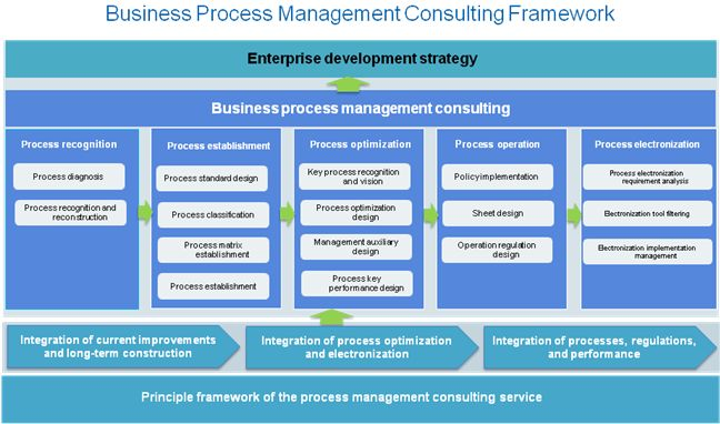Service Process Management Consulting (Enterprise)
