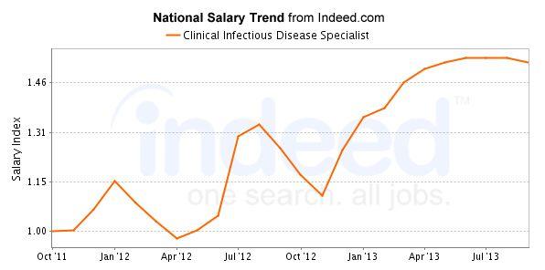 South Dakota Public Health Salary & Careers Outlook + Jobs, Employers