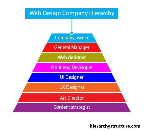web-design-company-hierarchy.jpg
