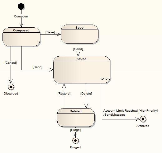 State Machine Diagrams [EA User Guide]