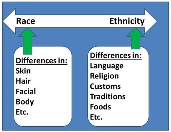 SOC100 - Chapter 11 - Race and Ethnicity