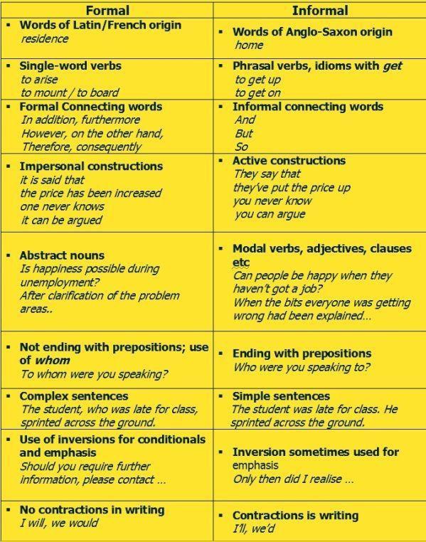 9 best EN - Formal vs Informal images on Pinterest | Learn english ...