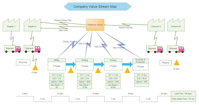 Value Stream Mapping in Six Sigma