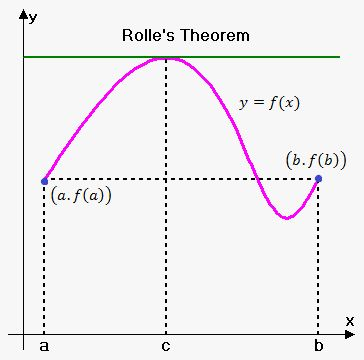 Rolle's Theorem on eMathHelp