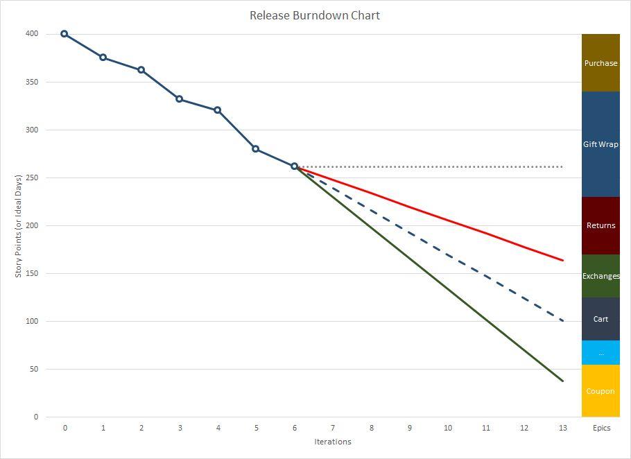 Improved Release Burn-down Chart Template | Sean T. Scott
