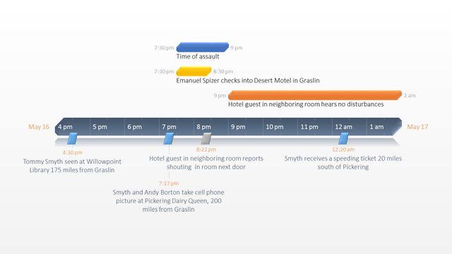 Office Timeline: Crime Timeline - Free Timeline Templates