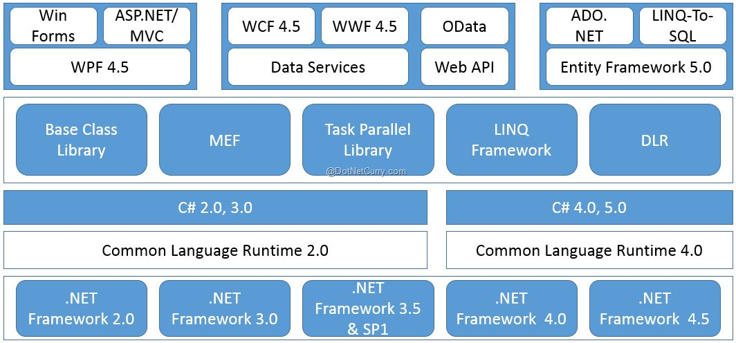NET Interview Questions and Answers | DotNetCurry