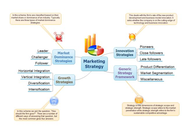 Create Marketing Strategy Diagrams From Examples and Templates