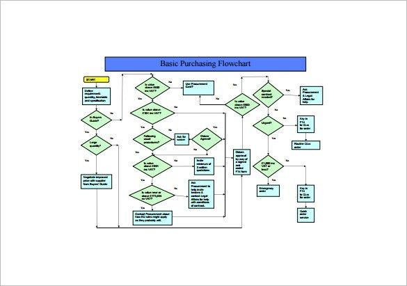 Process Flow Chart Template U2013 12+ Free Sample, Example, Format .
