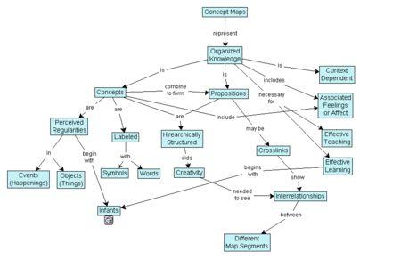 Concept map - Wikipedia