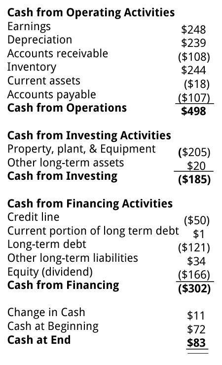 Cash Flow Statement, Statement of Cash Flows | Business Literacy ...