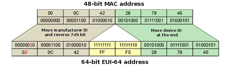 sed - How to use shell to derive an IPv6 address from a MAC ...