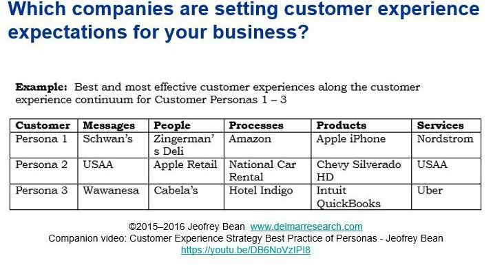 The Customer Experience Strategy Best Practice: Creating Personas ...