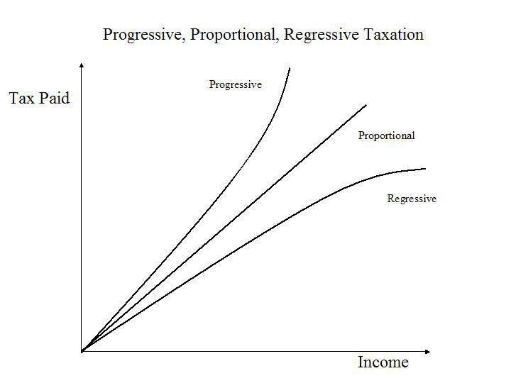 resourcesforhistoryteachers - E.4.5 Define progressive ...