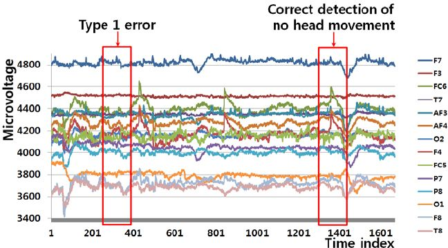 Example of a Type 1 error and the correct detection of no head ...