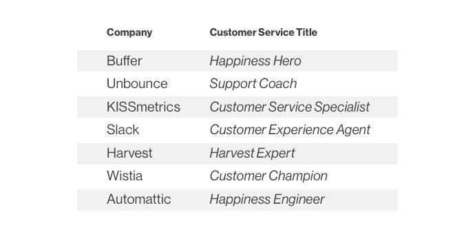 Hire The Best People With This Customer Service Job Description ...