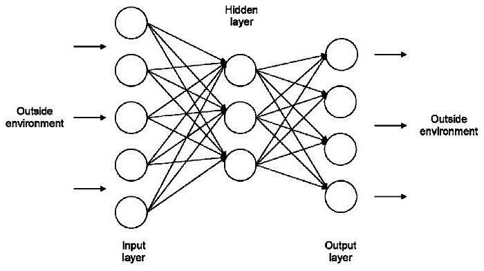 From Creativity to Artificial Neural Networks: Problem-Solving ...