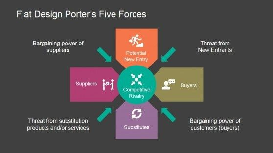 Flat Porters Five Forces PowerPoint Template | Michael porter and ...