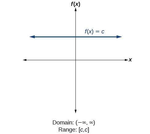 Domain and Range · Algebra and Trigonometry