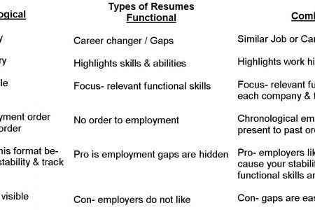 Different Types Of Resume Formats - Reentrycorps