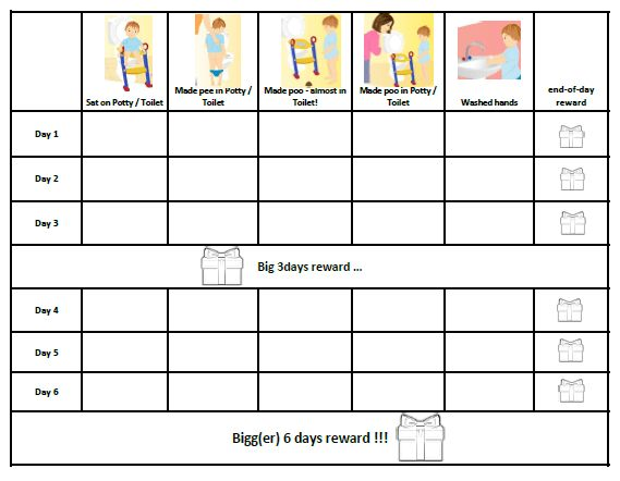 Free Reward Chart Templates] Potty Training Reward Chart Free ...