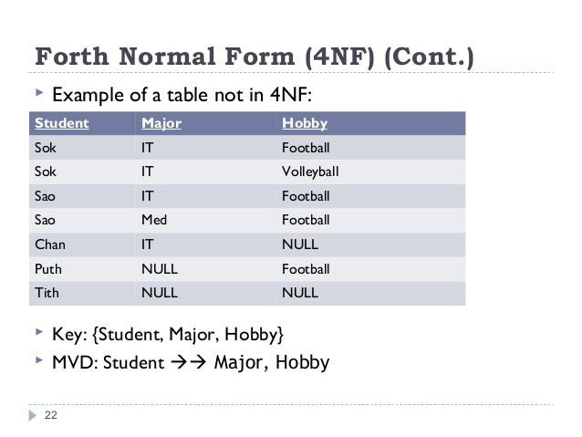 Database Normalization 1NF, 2NF, 3NF, BCNF, 4NF, 5NF
