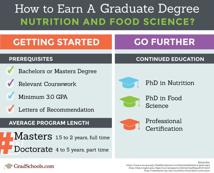Nutrition Graduate Programs | Food Science Graduate Programs