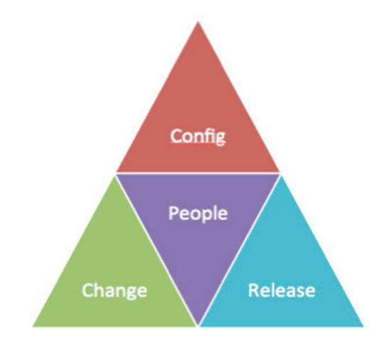 The Magic Triangle in IT Release Management | Case Study