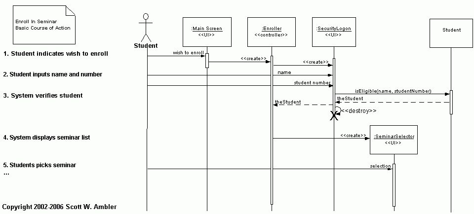 Introduction to Object-Orientation and the UML
