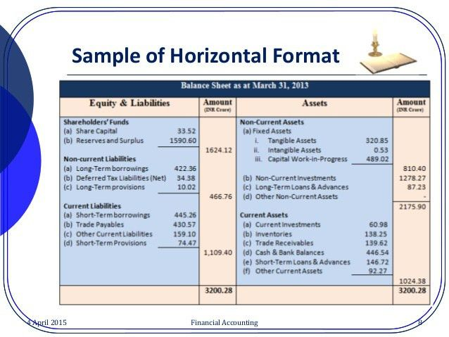 Concepts and contents for balance sheet