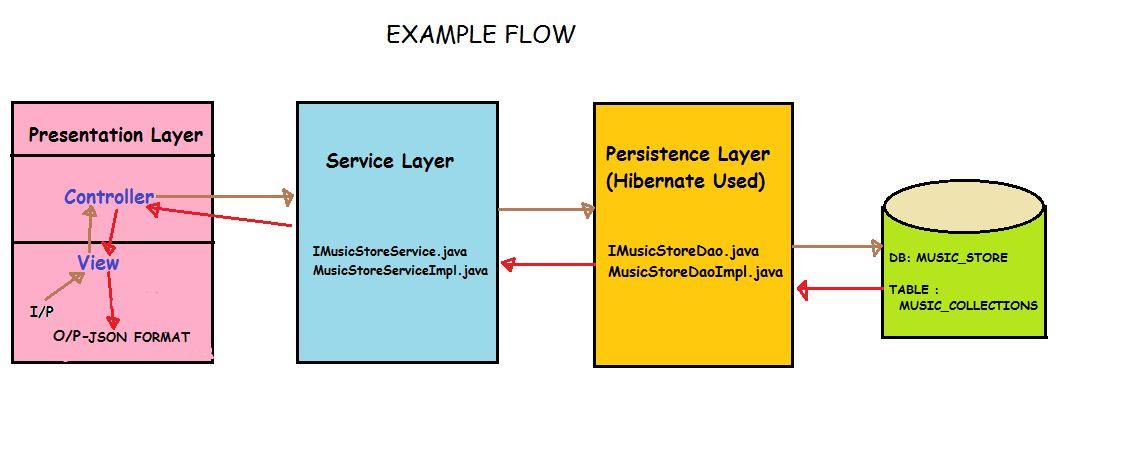 Spring – MVC+Hibernate –> Annotation based), MySql , Maven, JSON ...