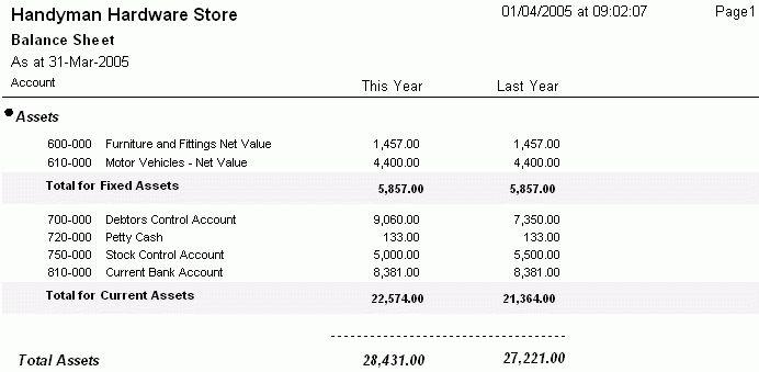 TurboCASH Accounting Software - View Balance Sheet