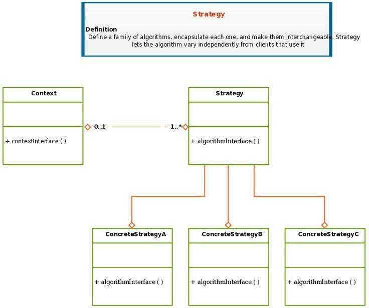 UML Class Diagram Template of Design Patterns for Strategy | UML ...