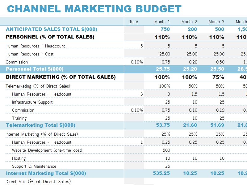 Channel marketing budget - Office Templates