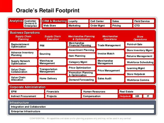 Oracle retail solutions