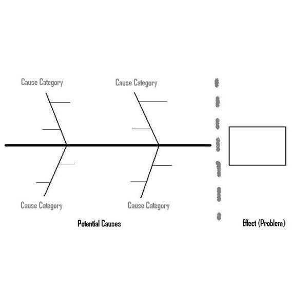 Looking at Fishbone Diagram Examples