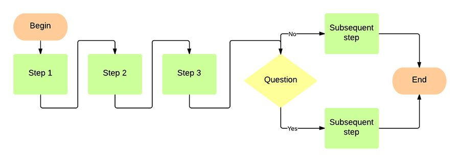 Flowchart Template for Word | Lucidchart