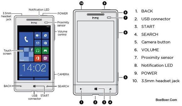 HTC Windows Phone 8S User Manual & Quick Start Guide | BoeBoer