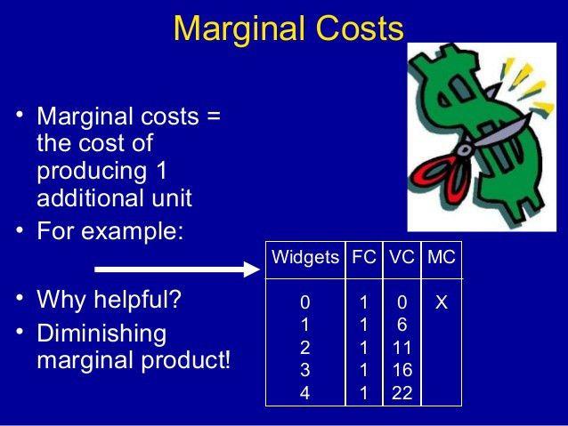Diminishing marginal returns fc vs vc