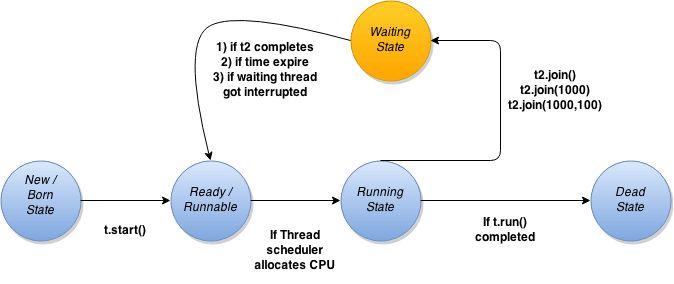 thread join Example in Java - onlinetutorialspoint