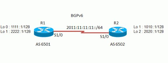 IPv6 BGP Prefix-Based Outbound Route Filtering Configuration ...