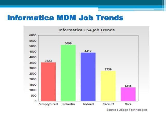 Why learn Informatica Master Data Management (MDM)