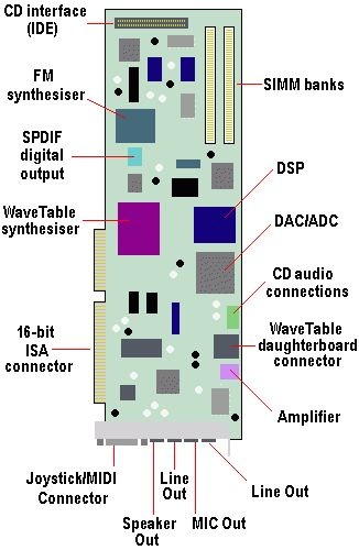 Sound Card Components