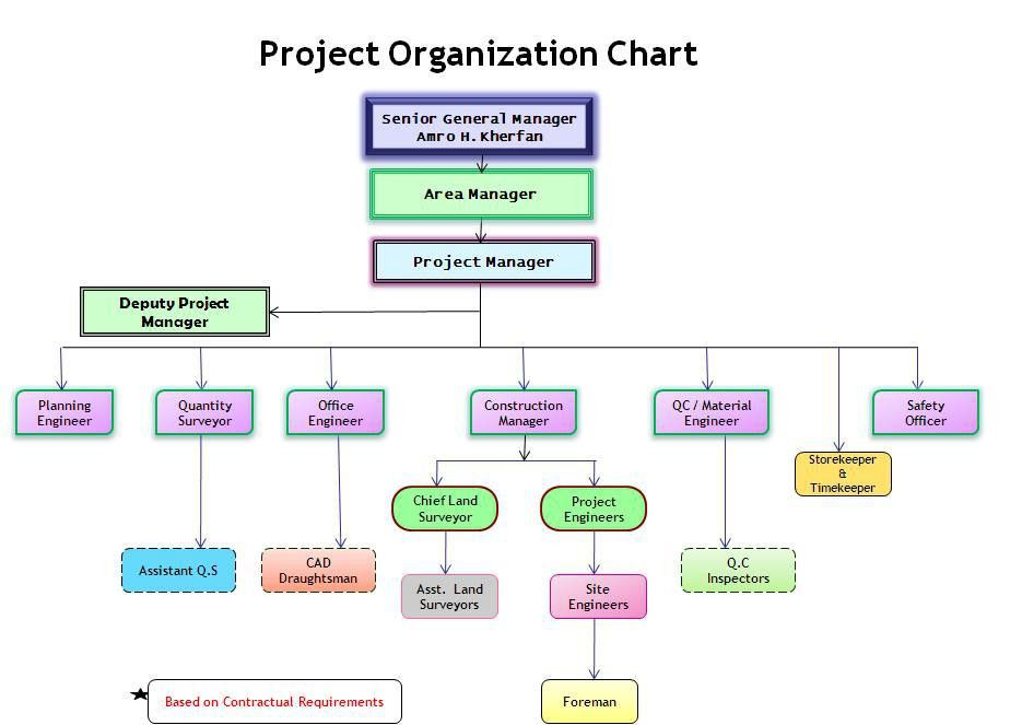 construction organizational chart template   Organization Chart ...